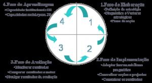 Fases da a21